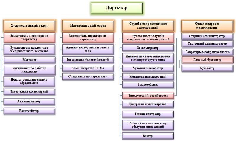 Структура отделов